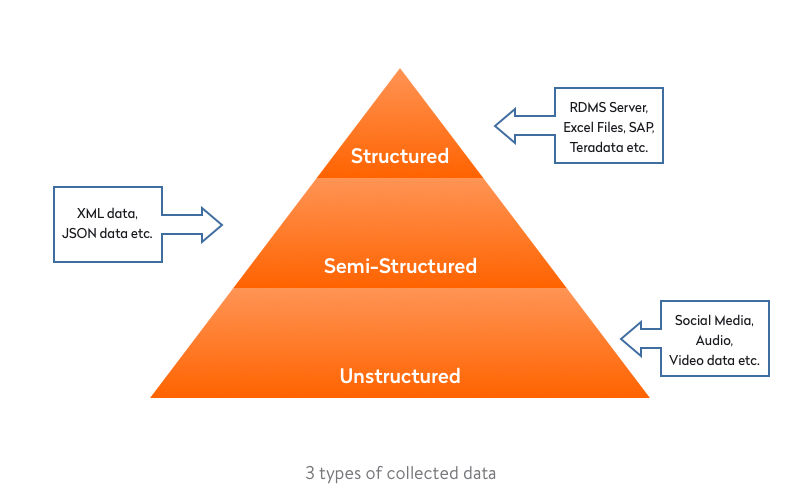 3-Types-of-Collected-Data