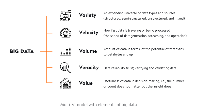 Multi-V-Model-With-Elements-of-Big-Data