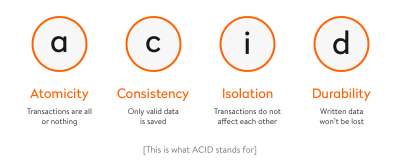 This is what ACID stands for