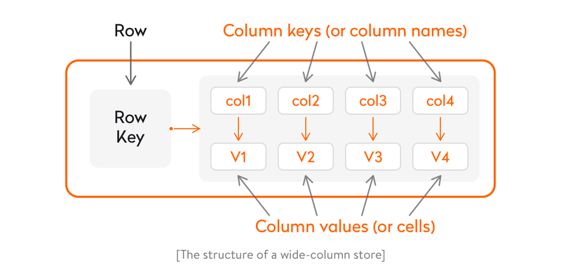 Anexample of wide-column store