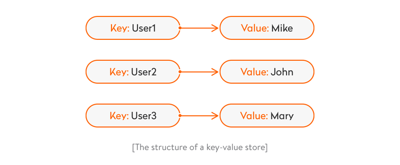 Anexample of key-value store