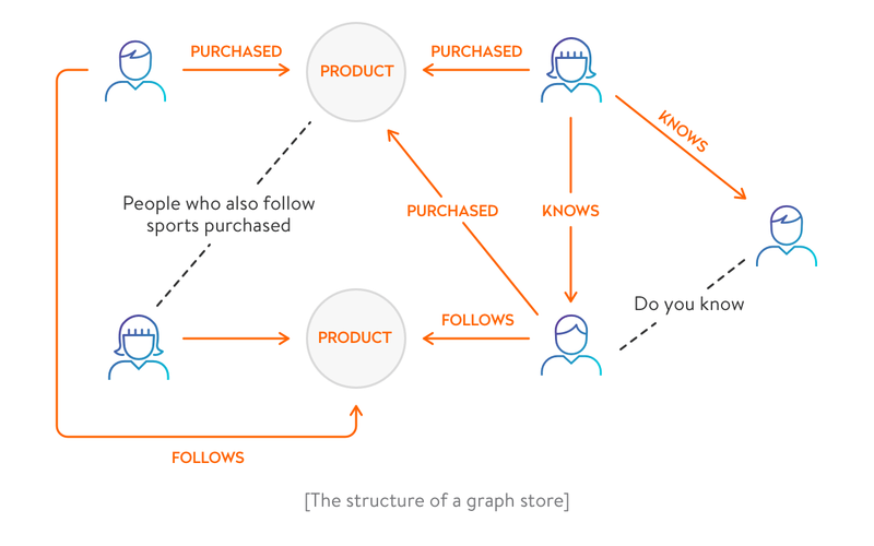 Anexample of a graph store