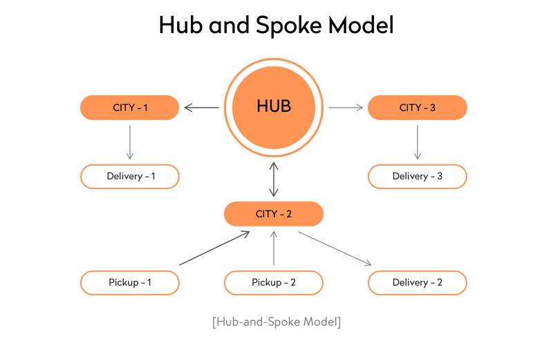 Hub-and-spoke model