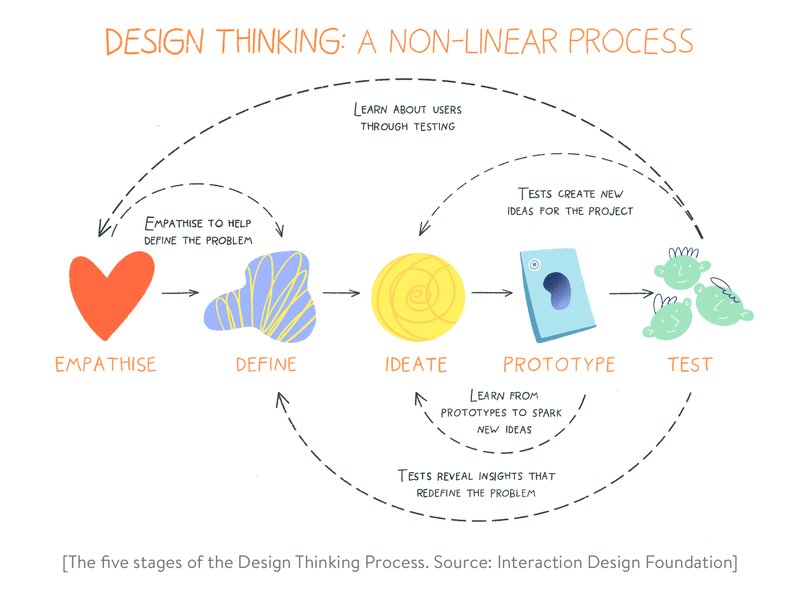 What is Design Thinking? The five stages of the Design Thinking approach