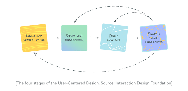 What is user-centered design? The four stages of the user-centered Design approach