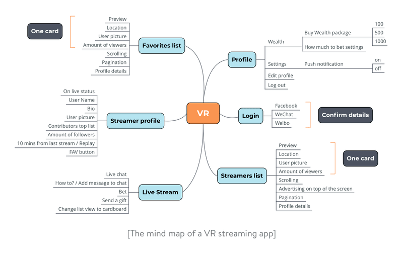 UI/Ux design: How to create a mind map