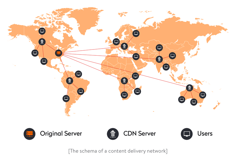 The schema of a content delivery network