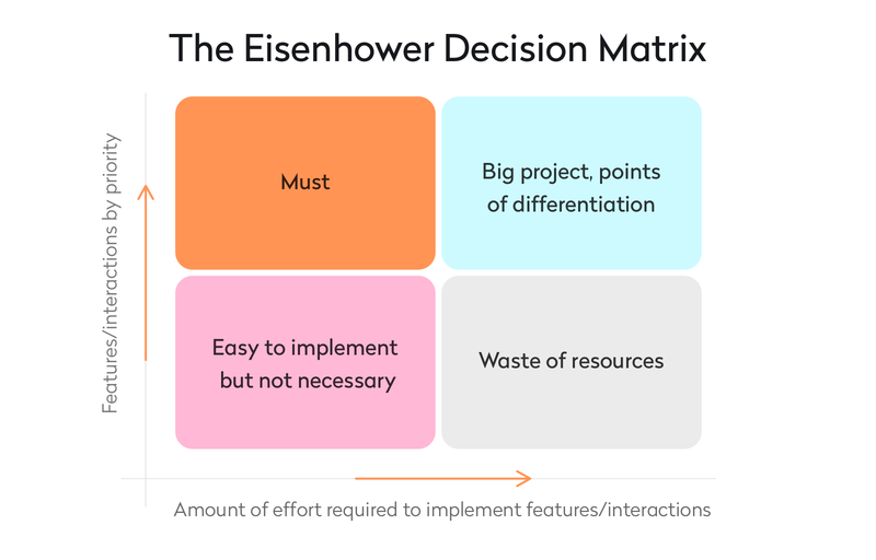 The Eisenhower Decision Matrix