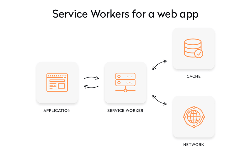 Service workers for a web app