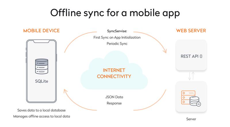 Offline sync for a mobile app