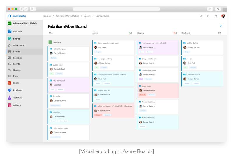 Visual encoding in Azure Boards