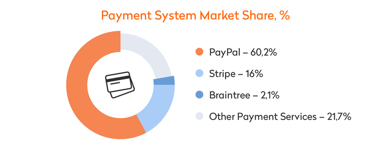 Payment System Market Share