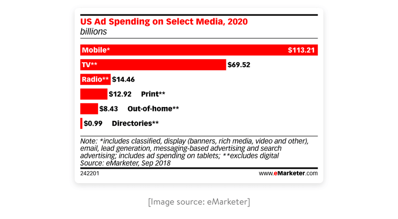 Image Source eMarketer