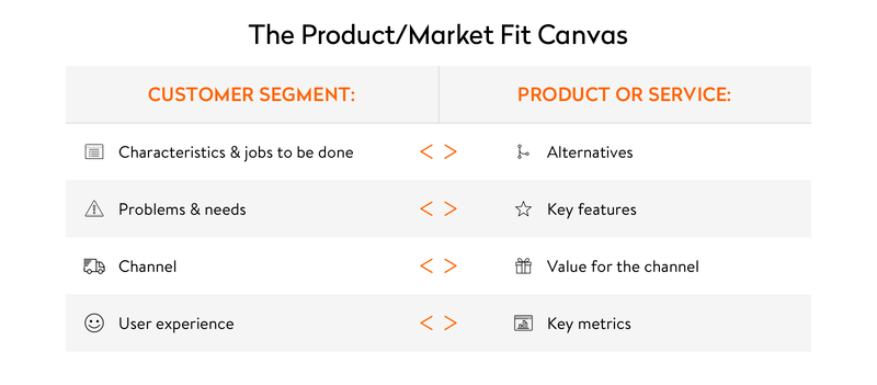 The Product Market Fit Canvas