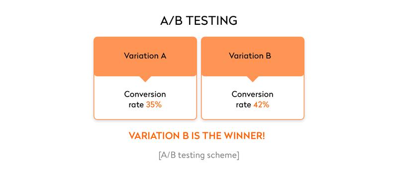 ab testing scheme