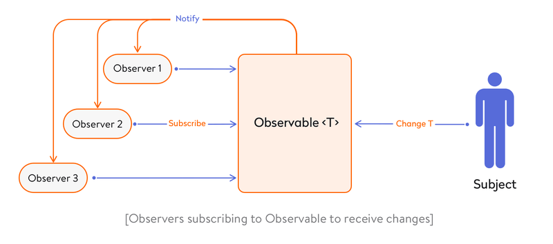 observers subscribing to observable