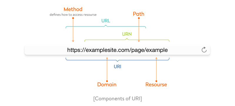 components of uri