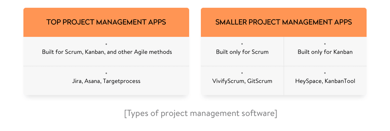 types of project management software