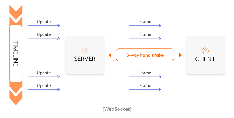 how websockets work
