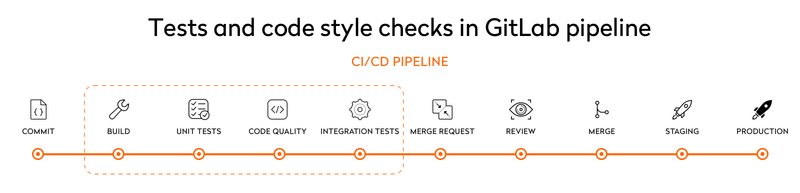 tests and code style checks gitlab