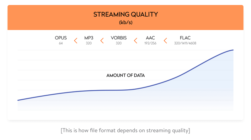 how file format depends on streaming quality