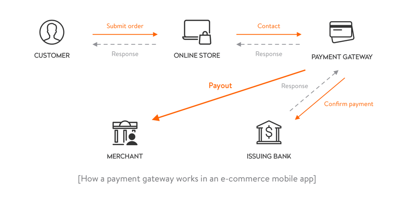 payment gateway in an e-commerce mobile-app