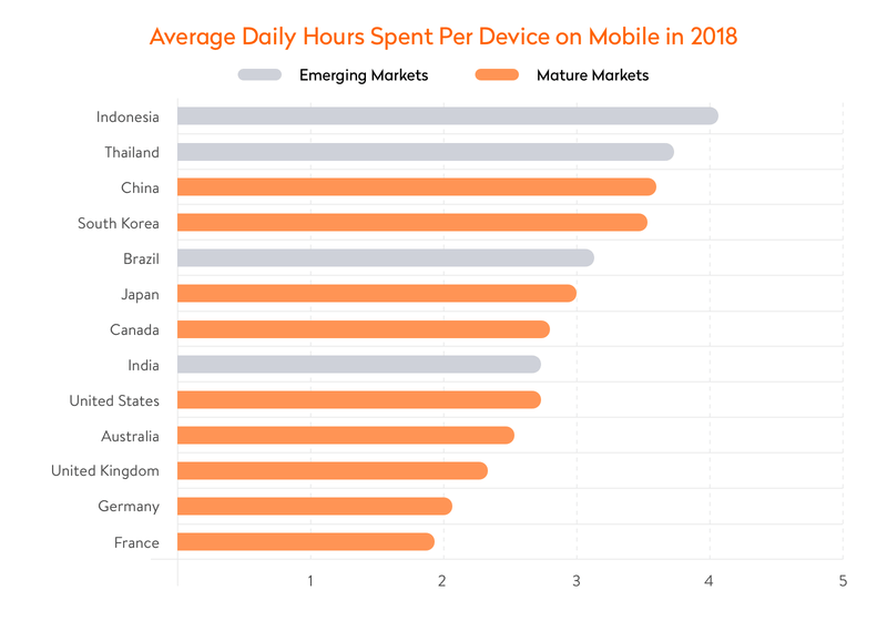 average time spent on mobile