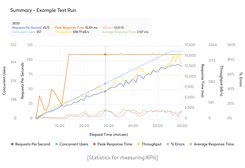 statistics for measuring kpis