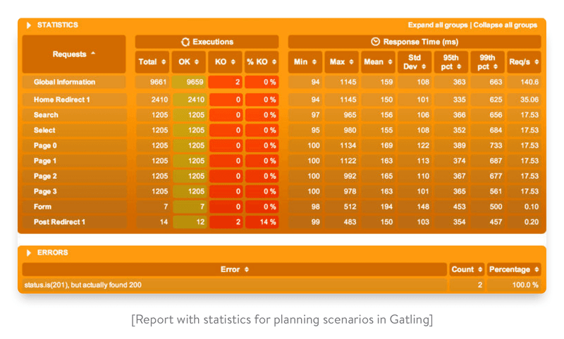 report with statistics for planning scenarios in gatling