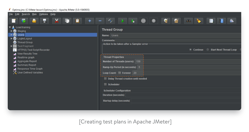 test plan in apache jmeter