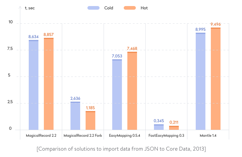 comparison of solutions to importing data from json to core data, 2013