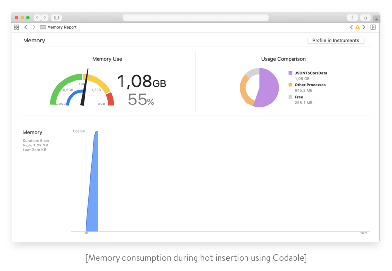 memory consumption during hot insert using codable