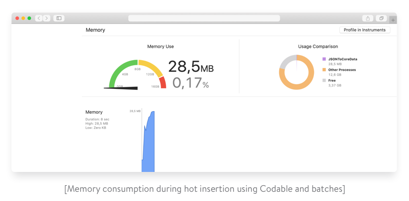 memory consumption during hot insertion using codable and batches