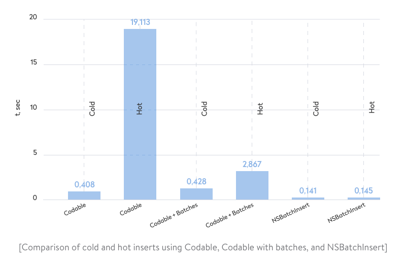 comparison of cold and hot inserts using codable, codable with batches, and nsbatchinsert