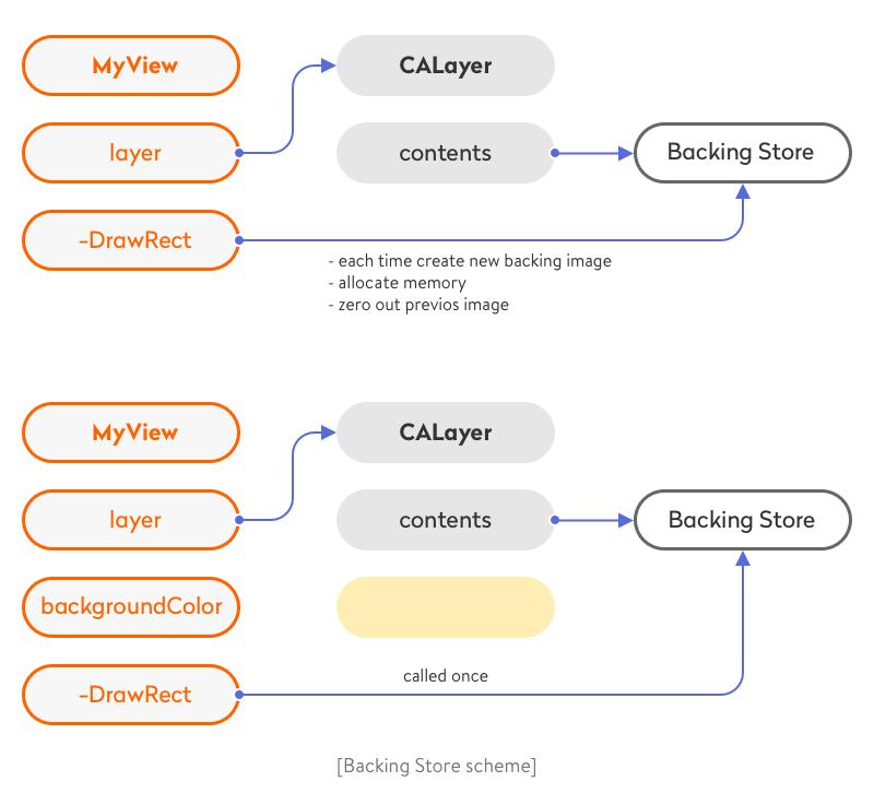 Backing Store Scheme