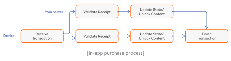 in-app purchase process
