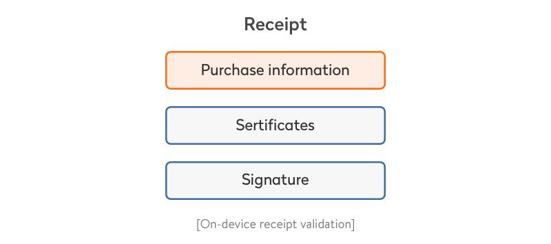 on-device receipt validation