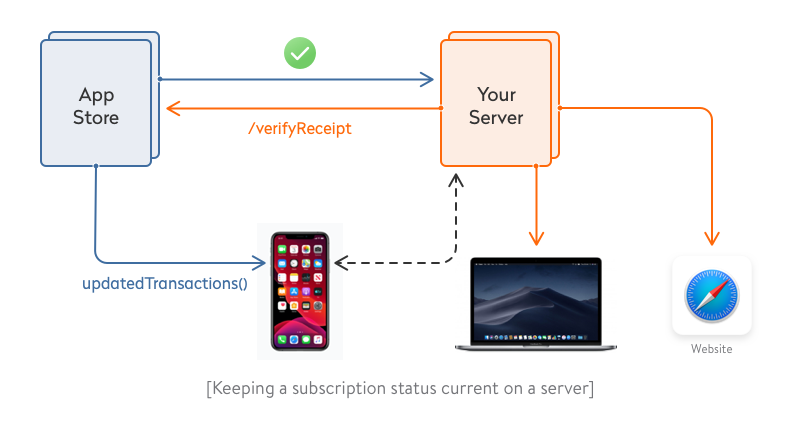 keeping a subscription status current on a server