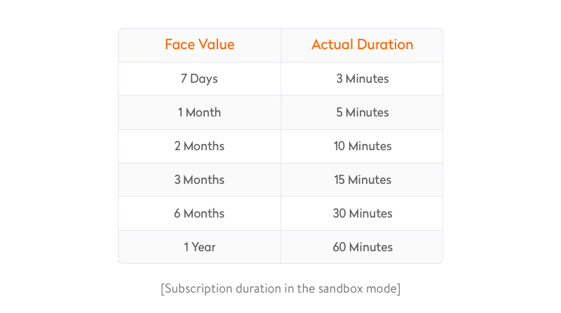 subscription duration in the sandbox mode