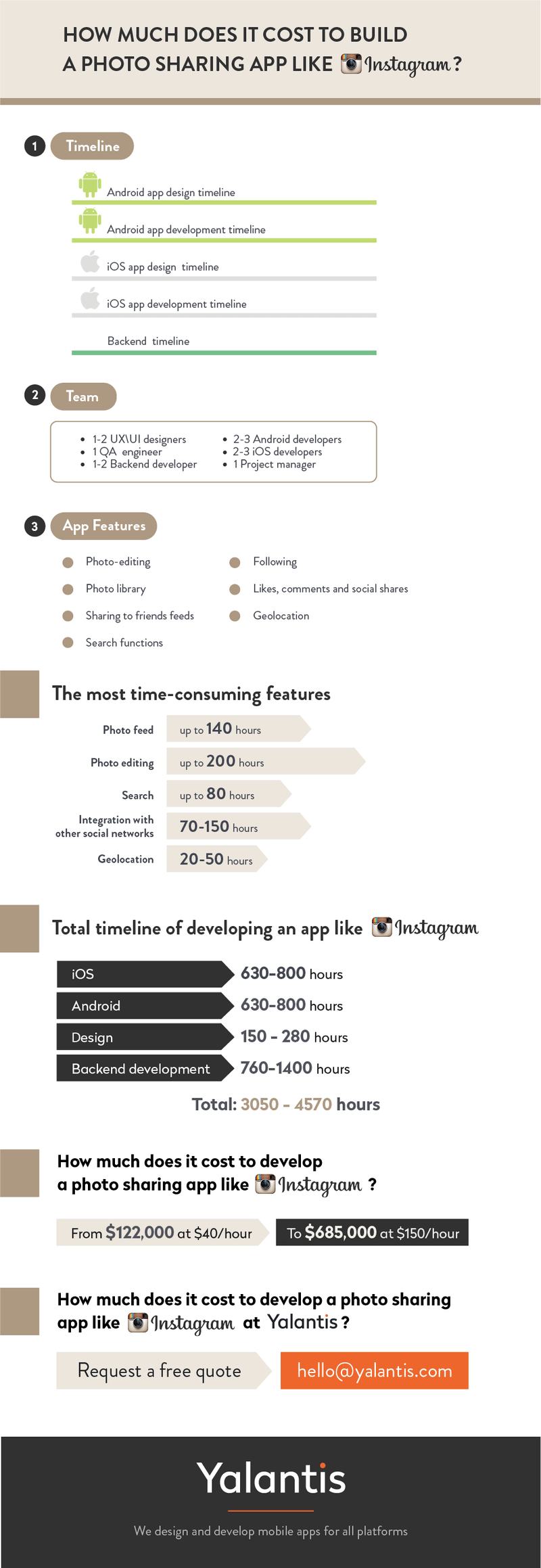 How much does it cost to develop Instagram?