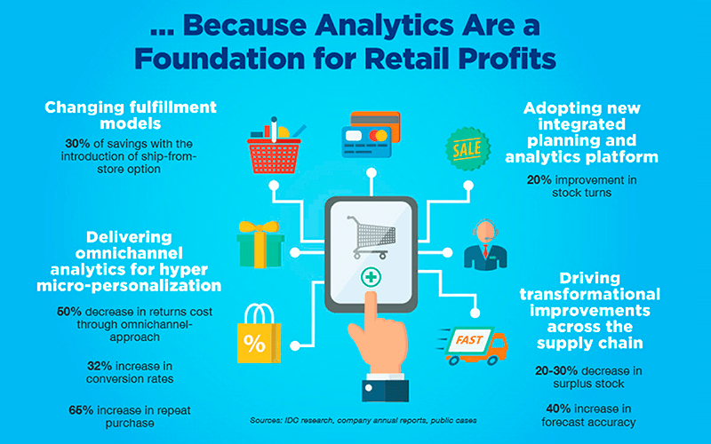 How-retail-analytics-is-shaping-the-future-of-retail