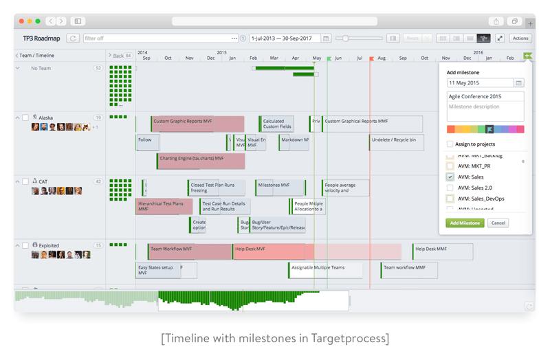 Timeline with milestones in Targetprocess