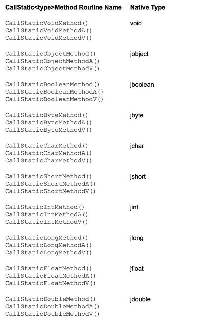 CallStatic<type>Method
