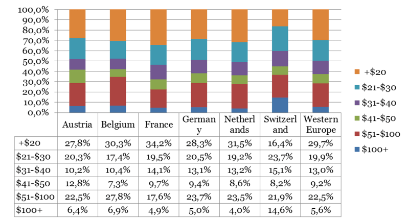 Rates in Central and Western Europe