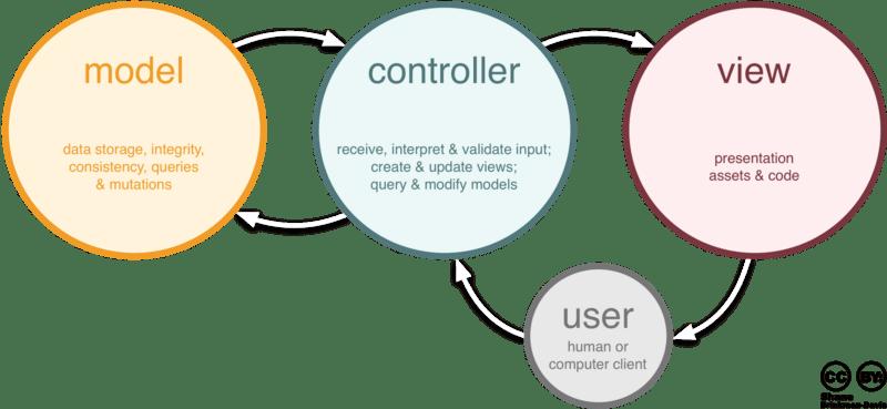 MVC role diagram