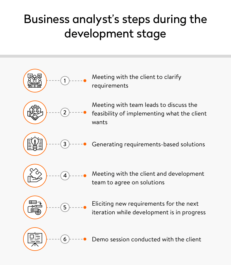 Business analyst's steps during the development stage