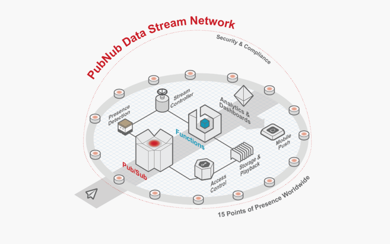 PubNub data stream network scheme