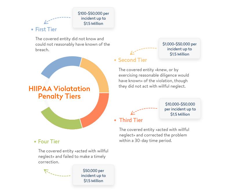 hipaa violation penalty tiers