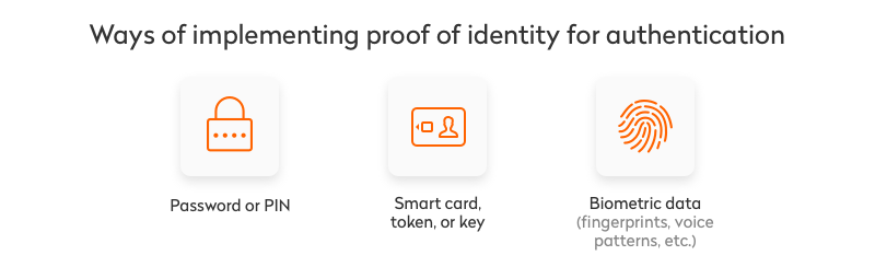 ways of implementing proof of identity for authentication