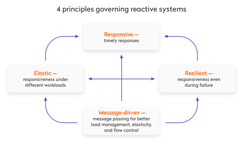 4 principles governing reactive systems